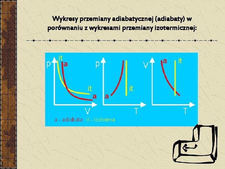 Wykresy przemiany adiabatycznej (adiabaty) w porównaniu z wykresami przemiany izotermicznej: