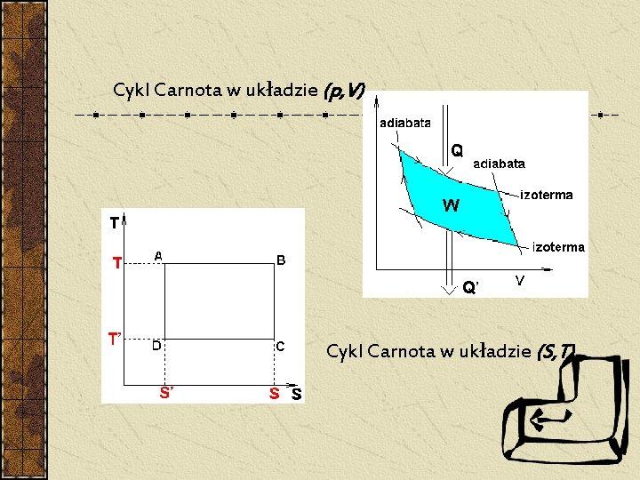 Cykl Carnota w układzie (p, V) Cykl Carnota w układzie (S, T)