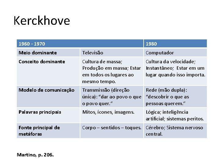 Kerckhove 1960 - 1970 1980 Meio dominante Televisão Conceito dominante Cultura de massa; Cultura