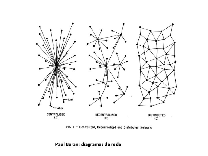 Paul Baran: diagramas de rede