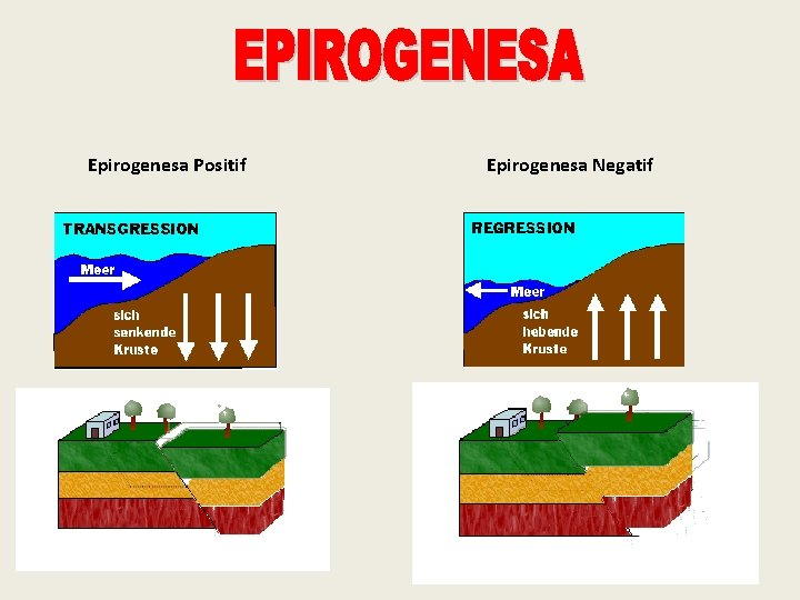 Epirogenesa Positif Epirogenesa Negatif