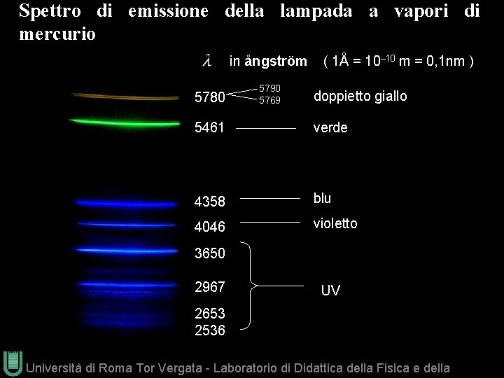 Spettro di emissione della lampada a vapori di mercurio ( 1Å = 10– 10