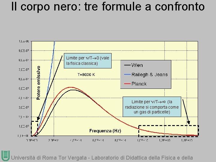 Il corpo nero: tre formule a confronto Limite per /T 0 (vale la fisica