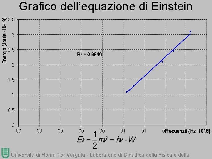 Energia (Joule ∙ 10 -19) Grafico dell'equazione di Einstein 3. 5 3 2. 5
