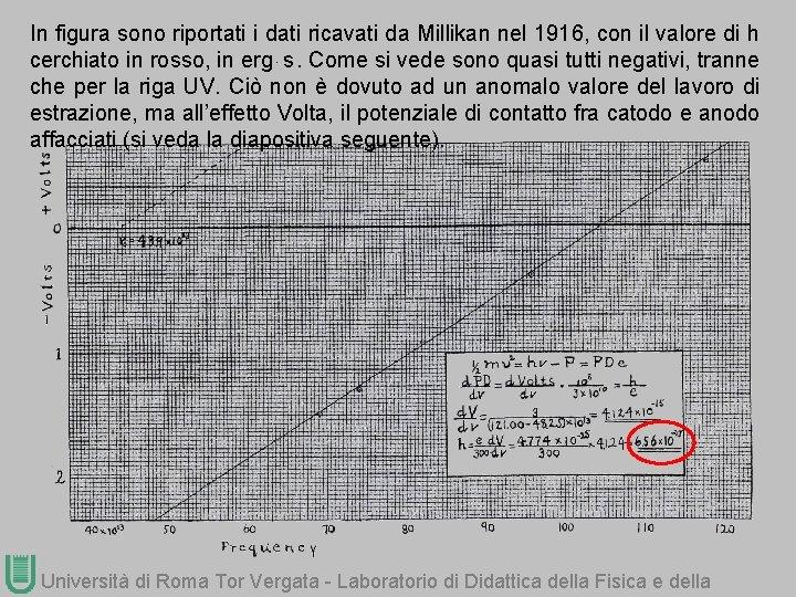 In figura sono riportati i dati ricavati da Millikan nel 1916, con il valore