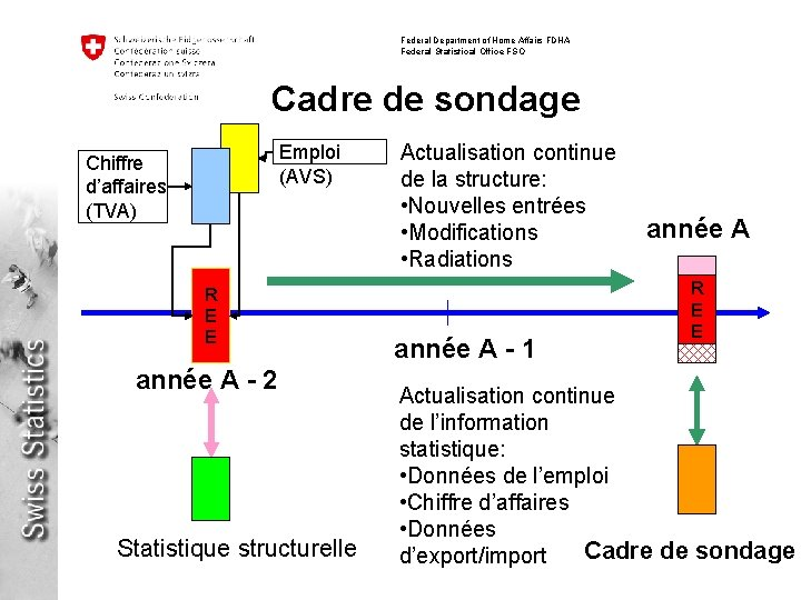 Federal Department of Home Affairs FDHA Federal Statistical Office FSO Cadre de sondage Emploi