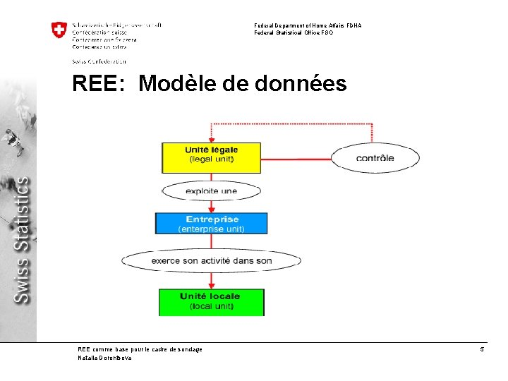 Federal Department of Home Affairs FDHA Federal Statistical Office FSO REE: Modèle de données