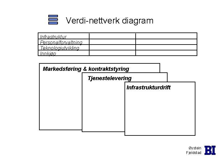 Verdi-nettverk diagram Infrastruktur Personalforvaltning Teknologiutvikling Innkjøp Markedsføring & kontraktstyring Tjenestelevering Infrastrukturdrift Øystein Fjeldstad