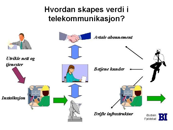 Hvordan skapes verdi i telekommunikasjon? Avtale abonnement Utvikle nett og tjenester Betjene kunder Installasjon