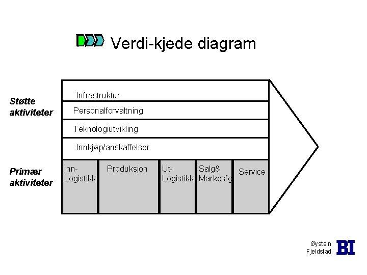 Verdi-kjede diagram Støtte aktiviteter Infrastruktur Personalforvaltning Teknologiutvikling Innkjøp/anskaffelser Primær aktiviteter Inn. Logistikk Produksjon Ut.
