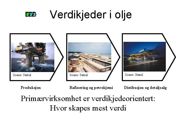 Verdikjeder i olje Source: Statoil Produksjon Source: Statoil Rafinering og petrokjemi Source: Statoil Distibusjon
