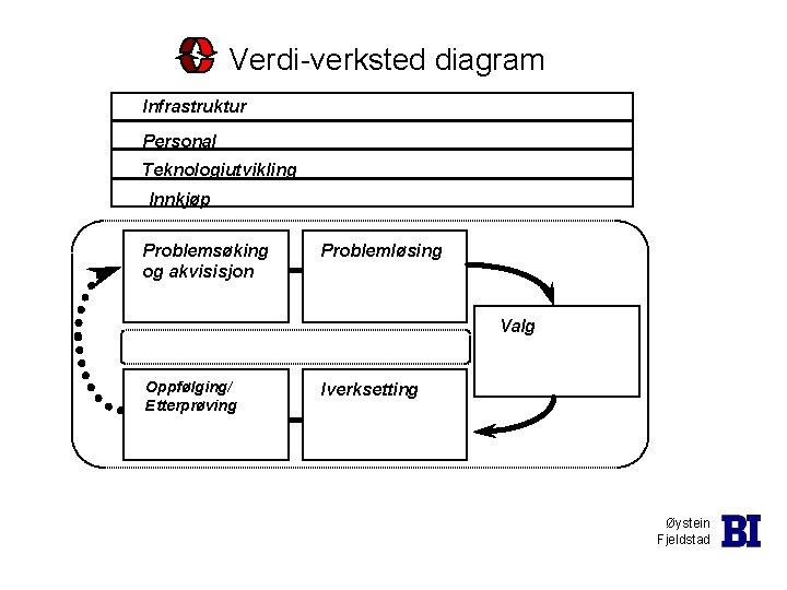 Verdi-verksted diagram Infrastruktur Personal Teknologiutvikling Innkjøp Problemsøking og akvisisjon Problemløsing Valg Oppfølging/ Etterprøving Iverksetting