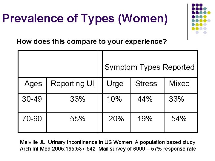 Prevalence of Types (Women) How does this compare to your experience? Symptom Types Reported