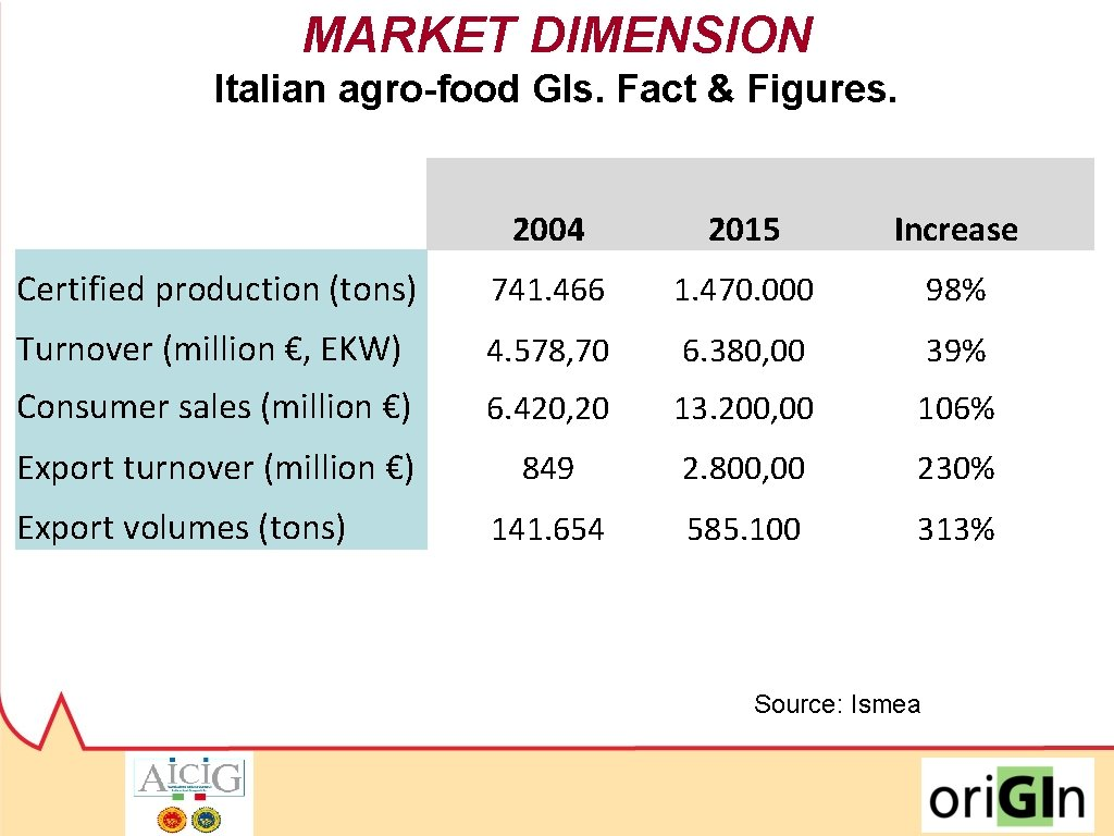 MARKET DIMENSION Italian agro-food GIs. Fact & Figures. 2004 2015 Increase Certified production (tons)