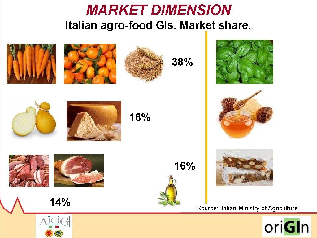 MARKET DIMENSION Italian agro-food GIs. Market share. 38% 8% 16% 12 14% Source: Italian