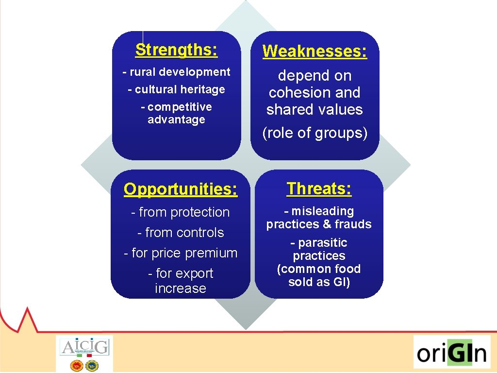 Strengths: Strengths Weaknesses: - rural development - cultural heritage - competitive advantage depend on