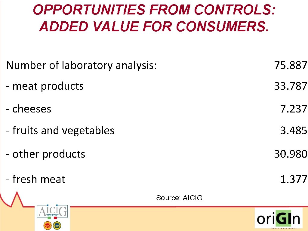 OPPORTUNITIES FROM CONTROLS: ADDED VALUE FOR CONSUMERS. Number of laboratory analysis: 75. 887 -