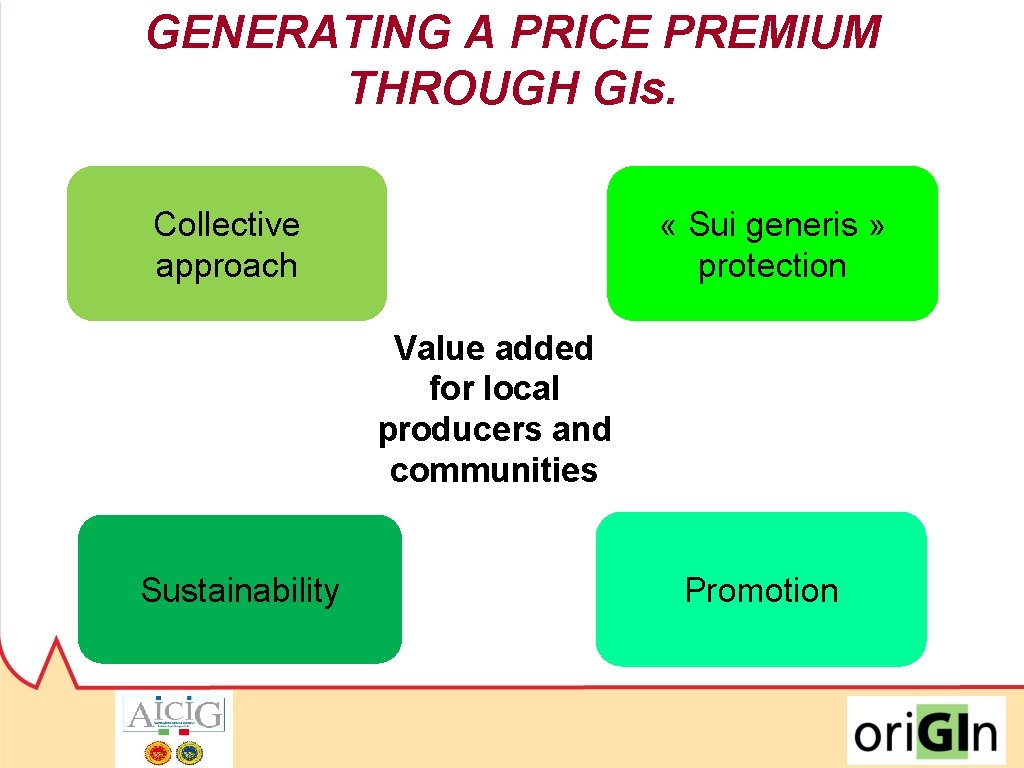 GENERATING A PRICE PREMIUM THROUGH GIs. Collective approach « Sui generis » protection Value