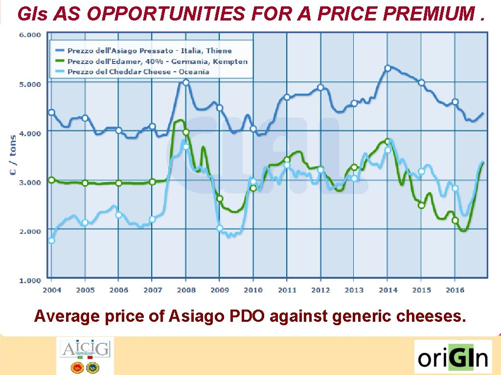 GIs AS OPPORTUNITIES FOR A PRICE PREMIUM. Average price of Asiago PDO against generic