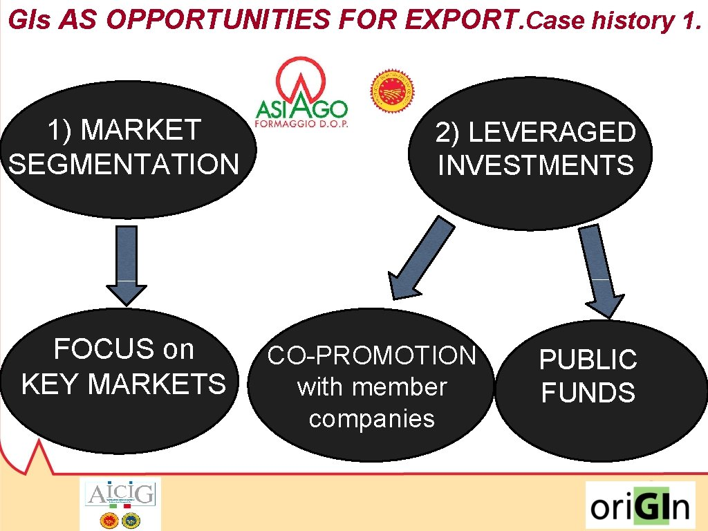 GIs AS OPPORTUNITIES FOR EXPORT. Case history 1. 1) MARKET SEGMENTATION 2) LEVERAGED INVESTMENTS