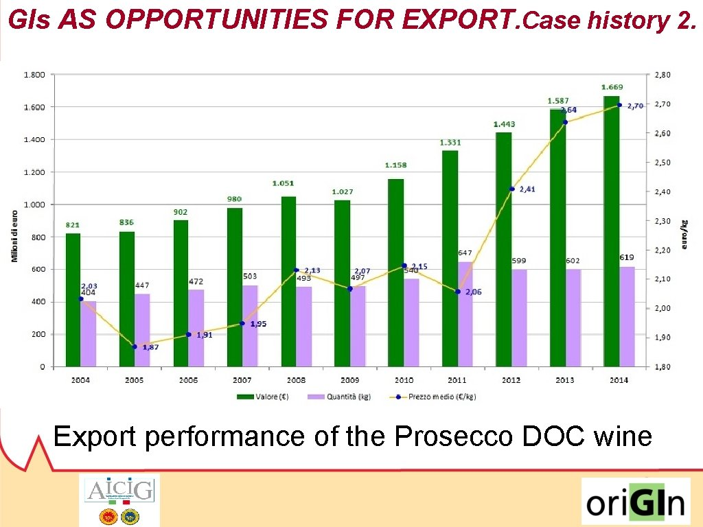 GIs AS OPPORTUNITIES FOR EXPORT. Case history 2. 2009/2016: +63% (volume) 2009/2016: +80% (turnover)