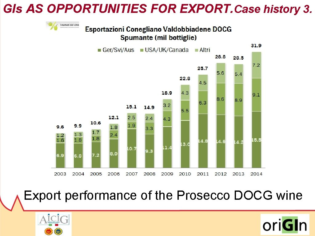 GIs AS OPPORTUNITIES FOR EXPORT. Case history 3. 2009/2016: +63% (volume) 2009/2016: +80% (turnover)