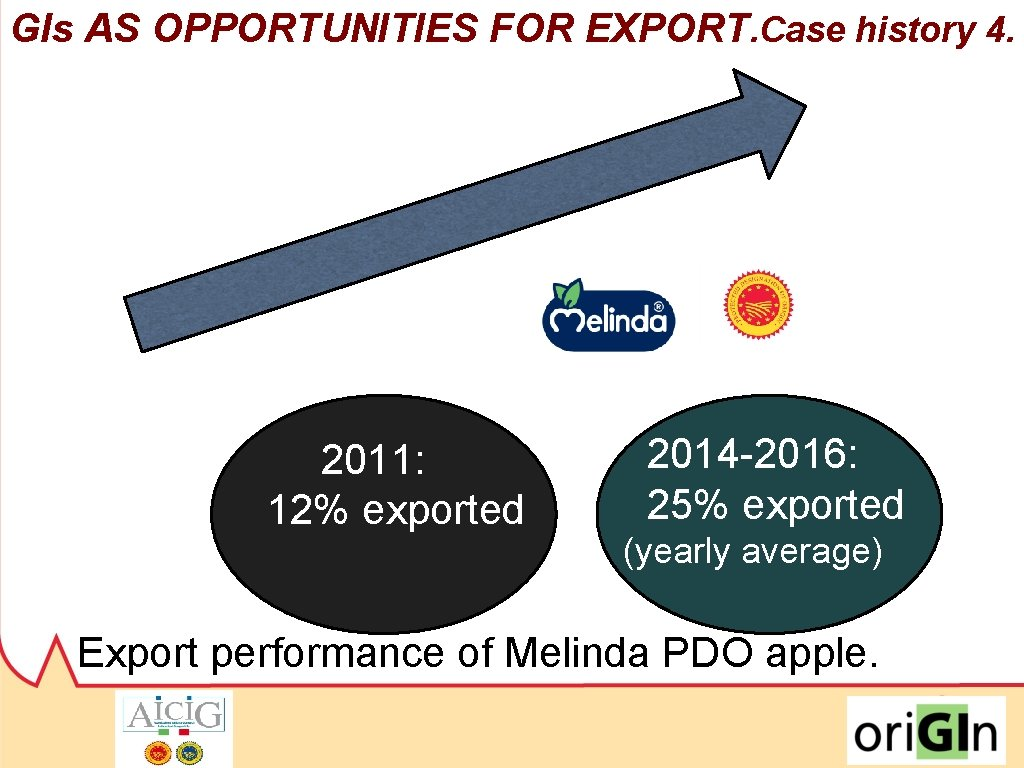 GIs AS OPPORTUNITIES FOR EXPORT. Case history 4. 2011: 12% exported 2014 -2016: 25%