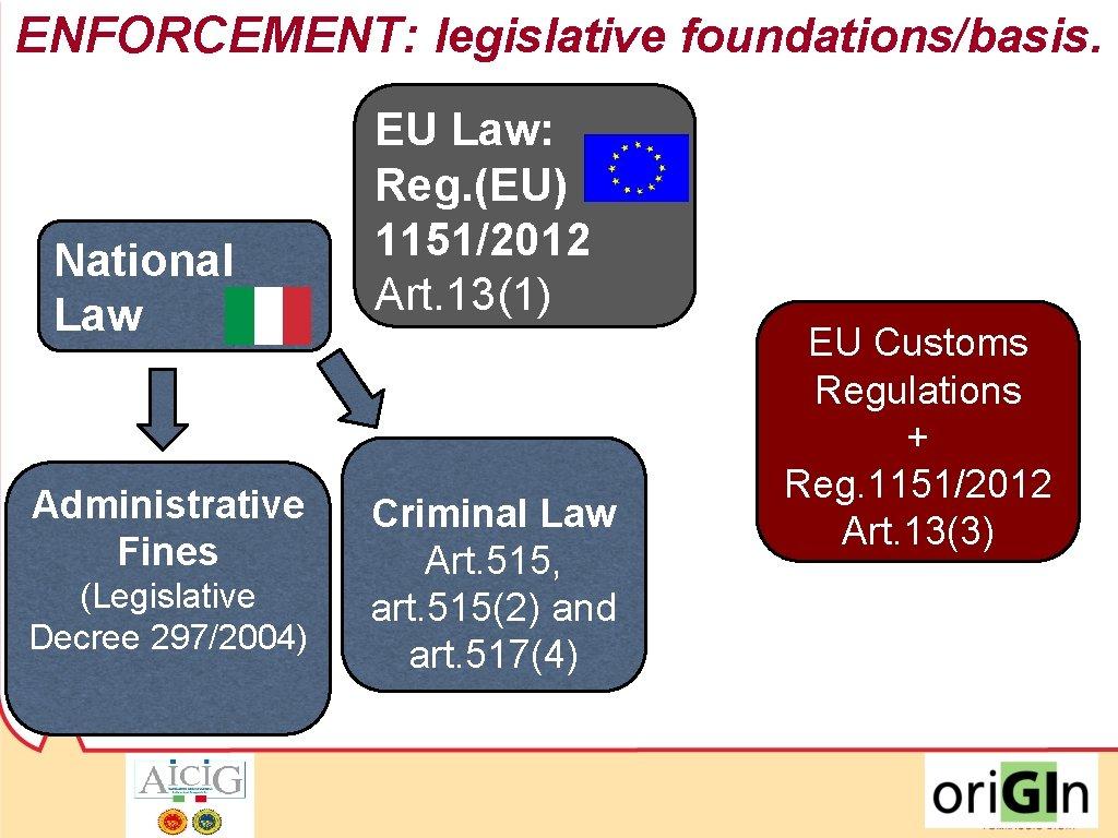 ENFORCEMENT: legislative foundations/basis. National Law Administrative Fines (Legislative Decree 297/2004) EU Law: Reg. (EU)