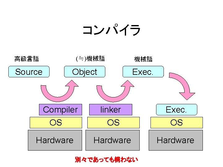 コンパイラ (≒)機械語 高級言語 Source Object Compiler OS Hardware 機械語 Exec. linker OS Exec. Hardware