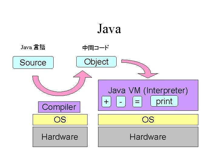 Java 言語 中間コード Source Object Compiler OS Hardware Java VM (Interpreter) print + =