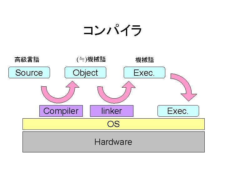 コンパイラ 高級言語 Source (≒)機械語 Object Compiler 機械語 Exec. linker OS Hardware Exec.