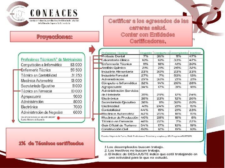 Proyecciones: 1% de Técnicos certificados Certificar a los egresados de las carreras salud.