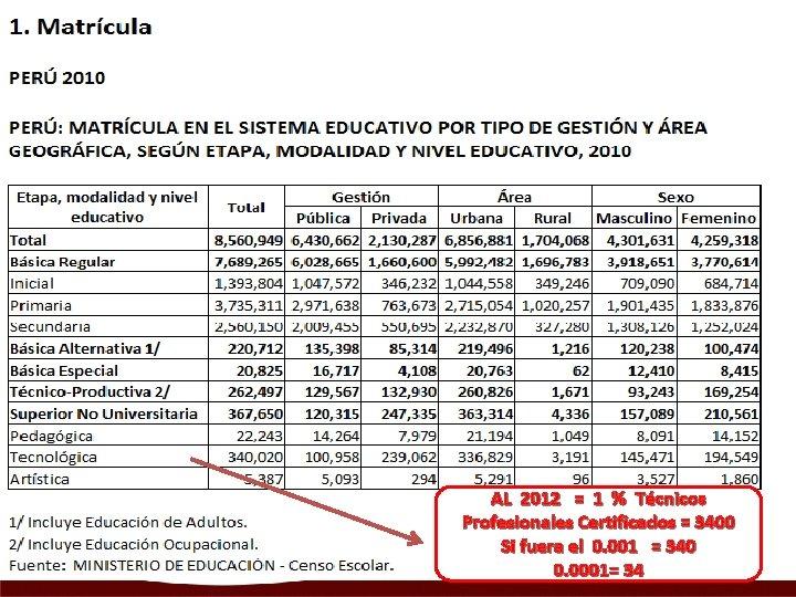 AL 2012 = 1 % Técnicos Profesionales Certificados = 3400 Si fuera el 0.