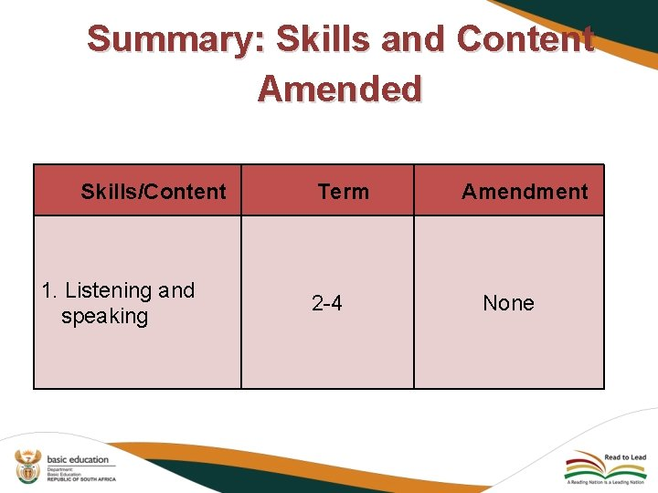 Summary: Skills and Content Amended Skills/Content 1. Listening and speaking Term 2 -4 Amendment