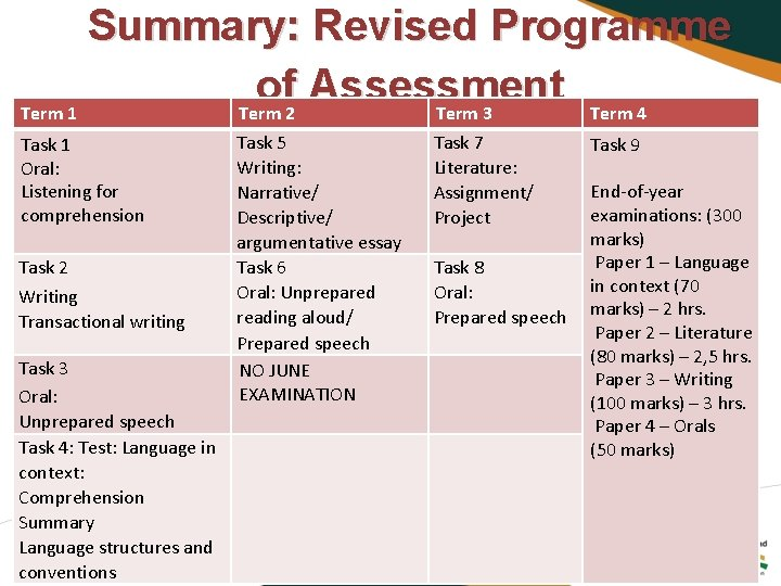 Summary: Revised Programme of Assessment Term 1 Term 2 Term 3 Term 4 Task