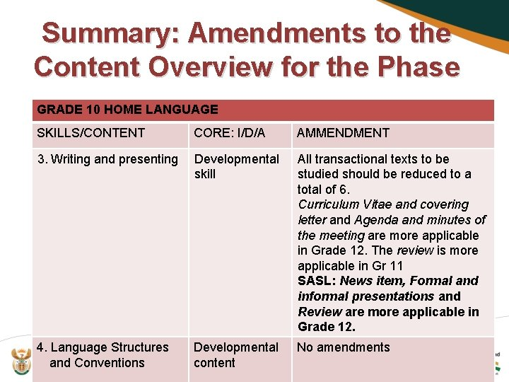 Summary: Amendments to the Content Overview for the Phase GRADE 10 HOME LANGUAGE SKILLS/CONTENT