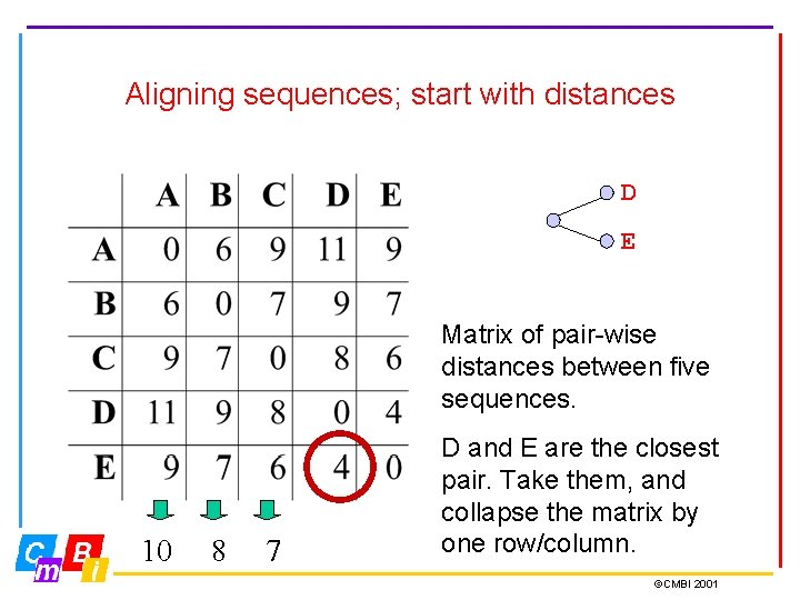 Aligning sequences; start with distances D E Matrix of pair-wise distances between five sequences.