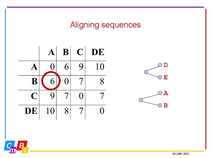 Aligning sequences D E A B ©CMBI 2001