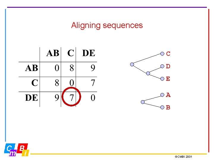 Aligning sequences C D E A B ©CMBI 2001