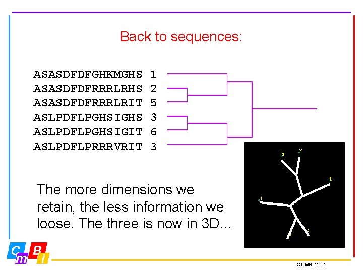 Back to sequences: ASASDFDFGHKMGHS ASASDFDFRRRLRIT ASLPDFLPGHSIGHS ASLPDFLPGHSIGIT ASLPDFLPRRRVRIT 1 2 5 3 6 3
