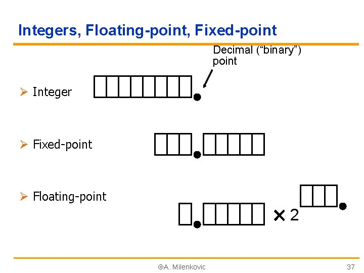 "Integers, Floating-point, Fixed-point Decimal (""binary"") point Ø Integer Ø Fixed-point Ø Floating-point 2 A."