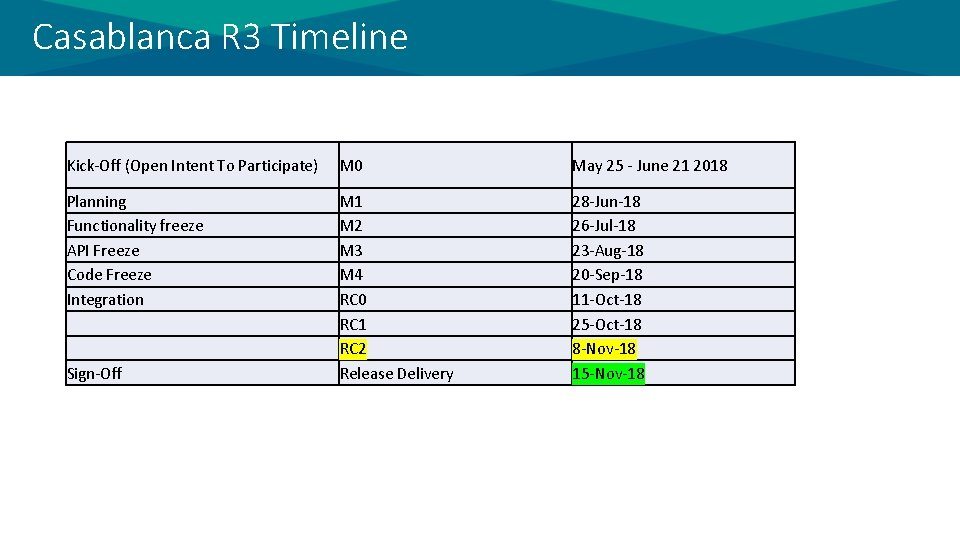 Casablanca R 3 Timeline Kick-Off (Open Intent To Participate) M 0 May 25 -