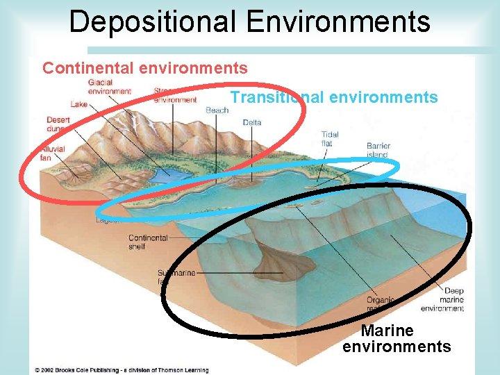 Depositional Environments Continental environments Transitional environments Marine environments