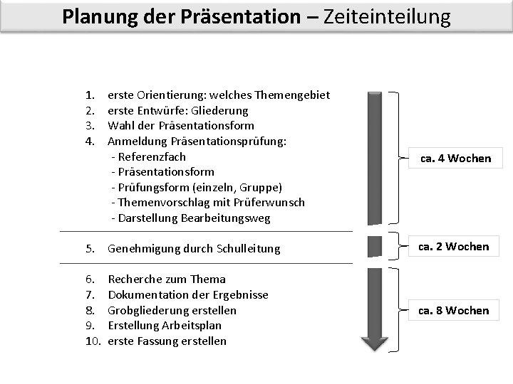 Planung der Präsentation – Zeiteinteilung 1. 2. 3. 4. erste Orientierung: welches Themengebiet erste