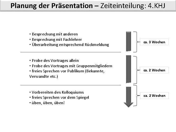 Planung der Präsentation – Zeiteinteilung: 4. KHJ • Besprechung mit anderen • Besprechung mit