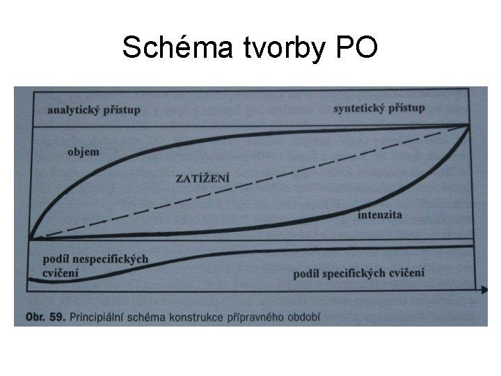 Schéma tvorby PO