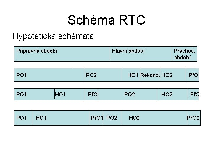 Schéma RTC Hypotetická schémata Přípravné období Hlavní období Přechod. období PO 1 PO 2
