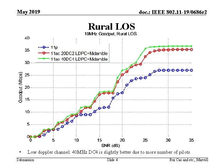 May 2019 doc. : IEEE 802. 11 -19/0686 r 2 Rural LOS • Low