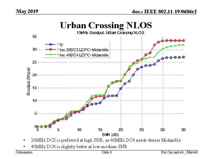 May 2019 doc. : IEEE 802. 11 -19/0686 r 2 Urban Crossing NLOS •