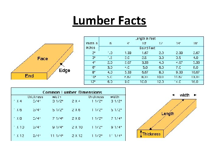 Lumber Facts